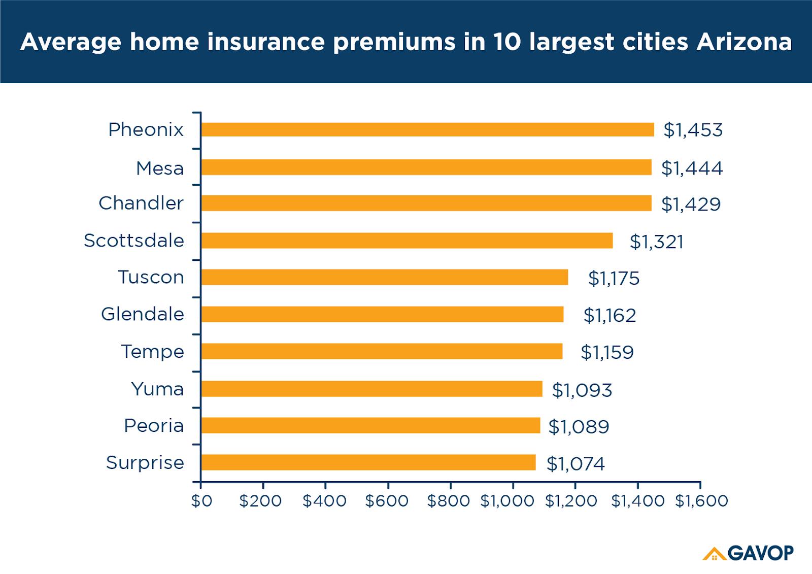 Average House Insurance Rates