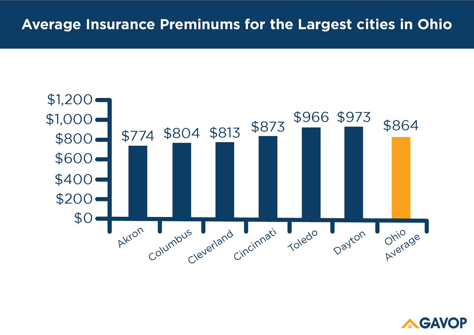 Ohio homeowners insurance rates are $361 lower than the ...