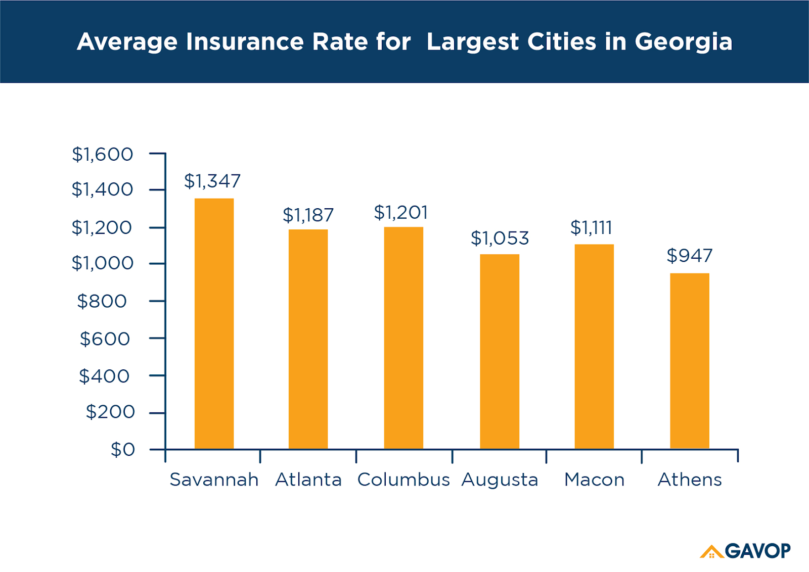 Average_insurance_rate