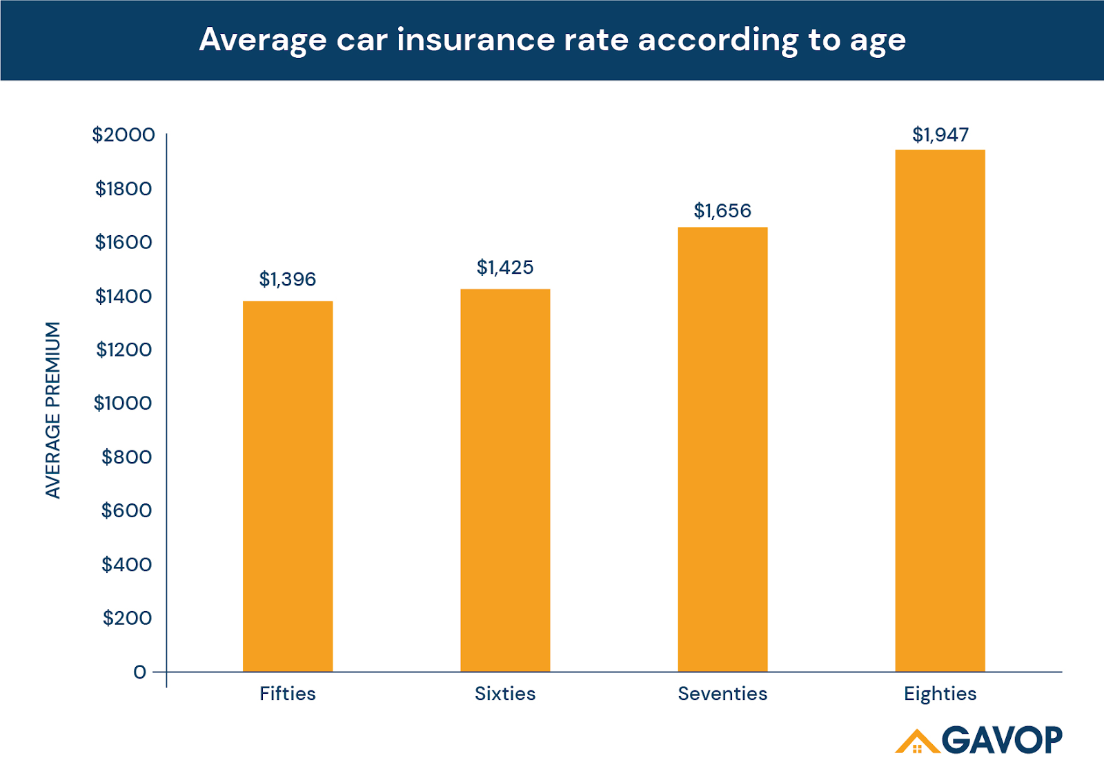 Avg_car_insurance_Rate