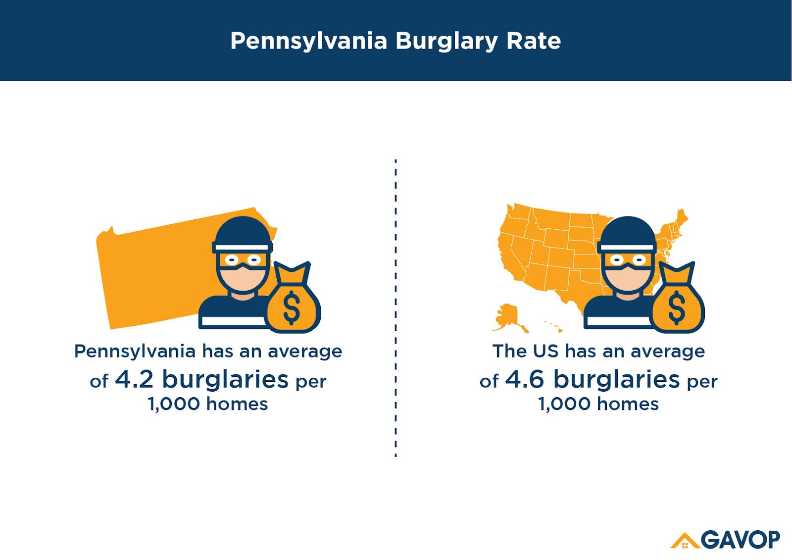 Burglary_rate
