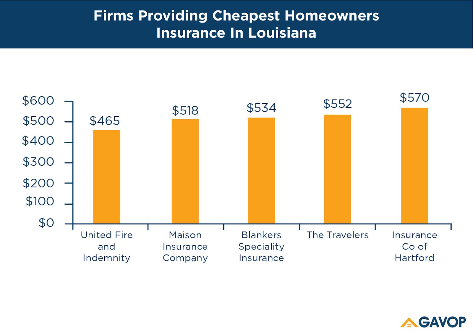 Cheapest_homeowners_louisiana