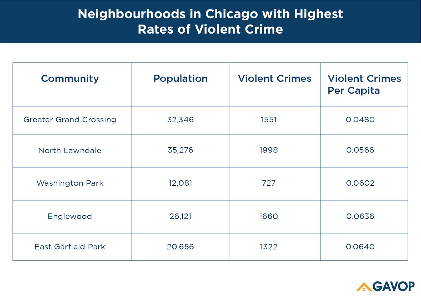 Chicago_Homeowners_highest