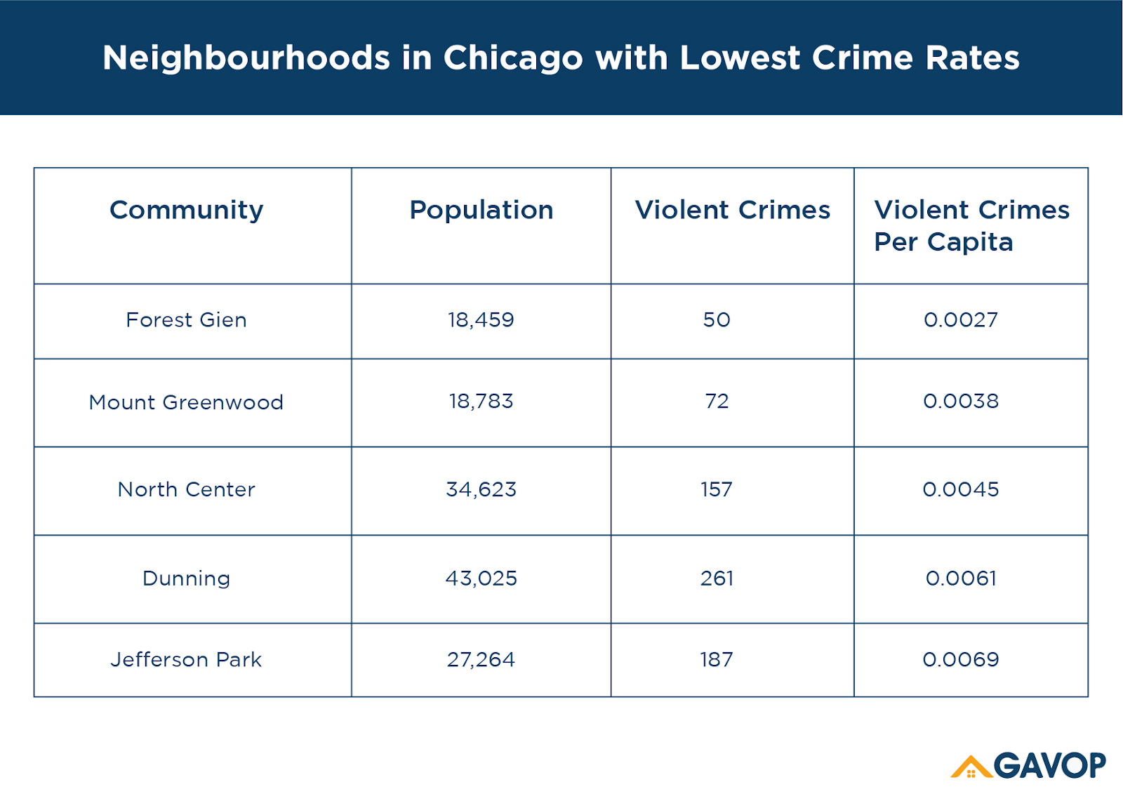 Chicago_Homeowners_lowest