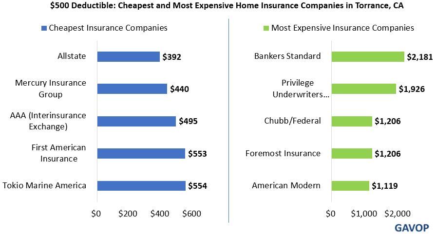 Home Insurance Deductible - Home Sweet Home | Modern ...