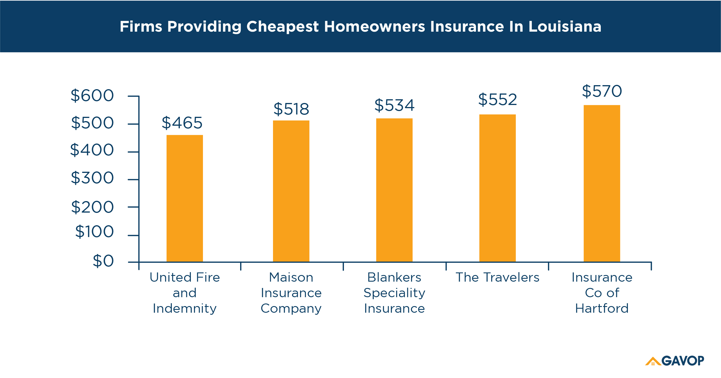 Top 5 Companies Offering the Cheapest Homeowners Insurance ...