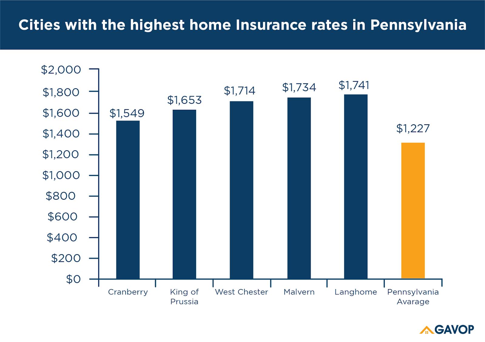 Highest_home_insurance