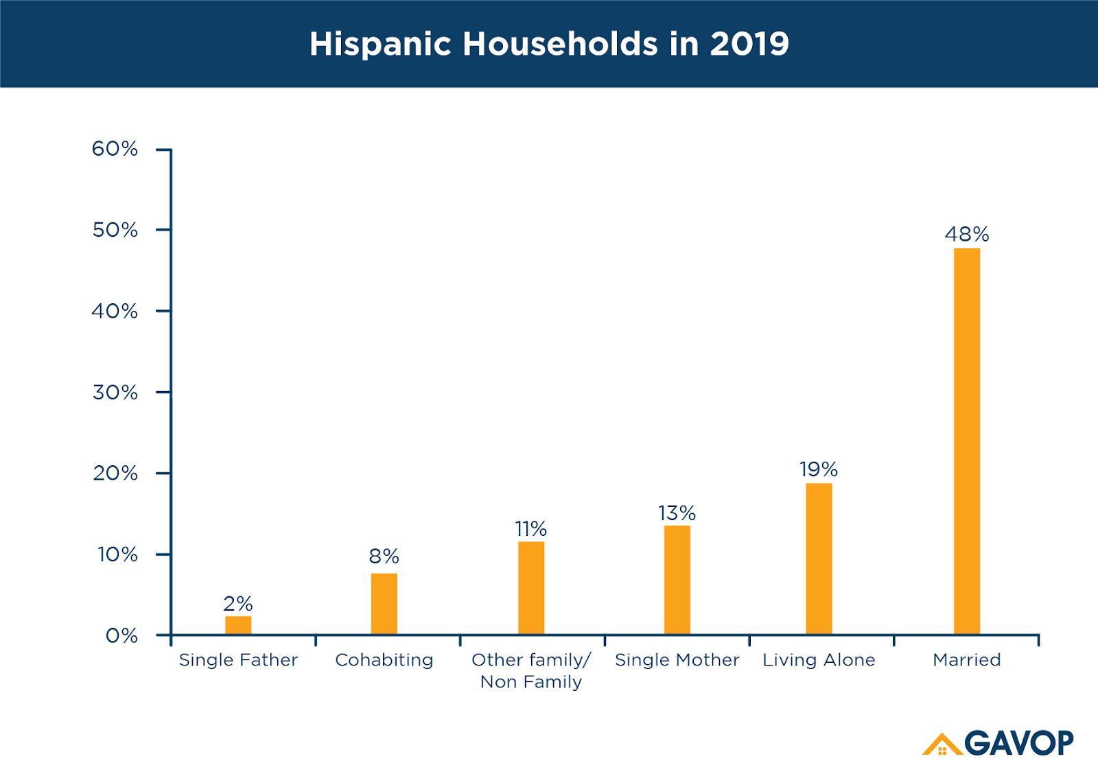 Hispanic_households