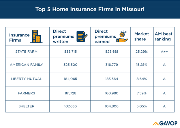 Home_Insurance_Missouri