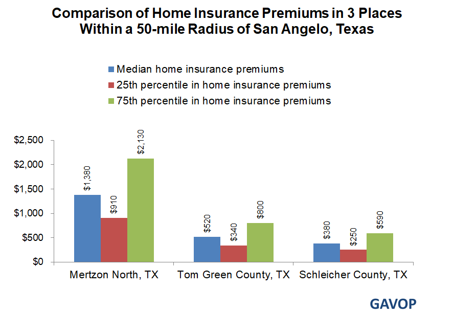 Home Insurance Rates in San Angelo Differ by Upto $390