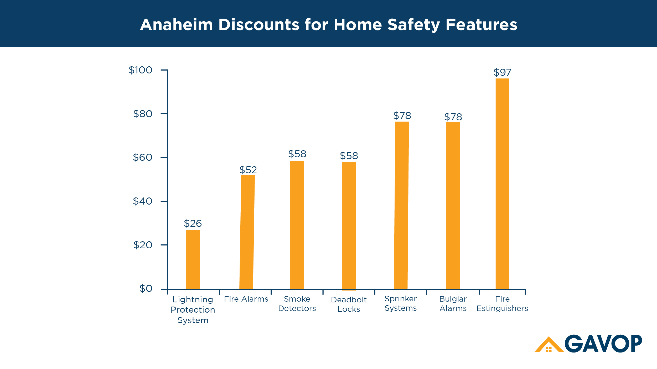 Anaheim, California, Homeowners can lower insurance rates ...