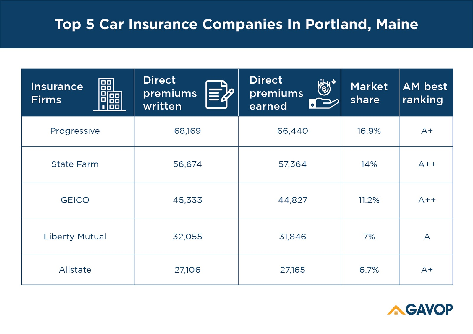 Top 5 Car Insurance Companies In Portland, Maine