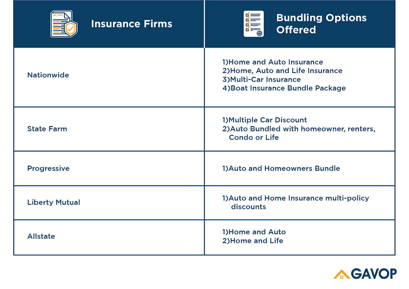 Ohio Homeowners Can Save 10 By Bundling Home And Car Insurance