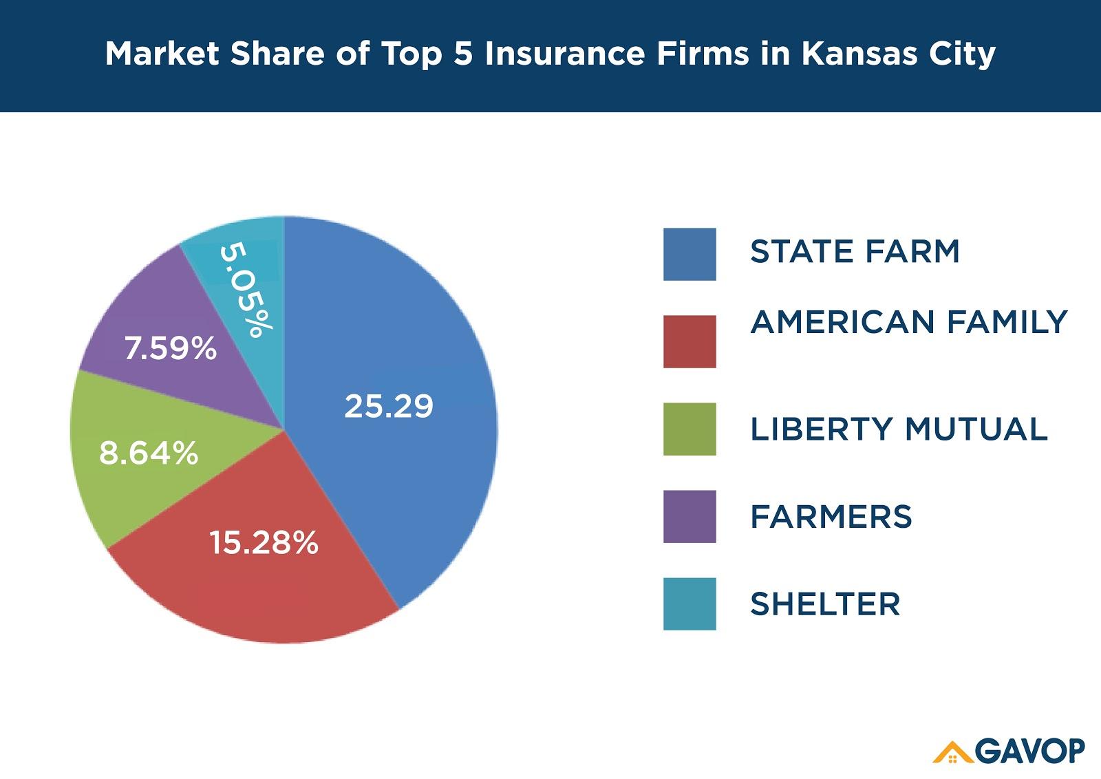 Kansas_market_share