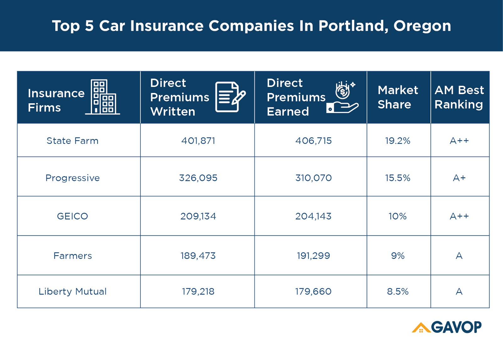 Portland_insurance_companies