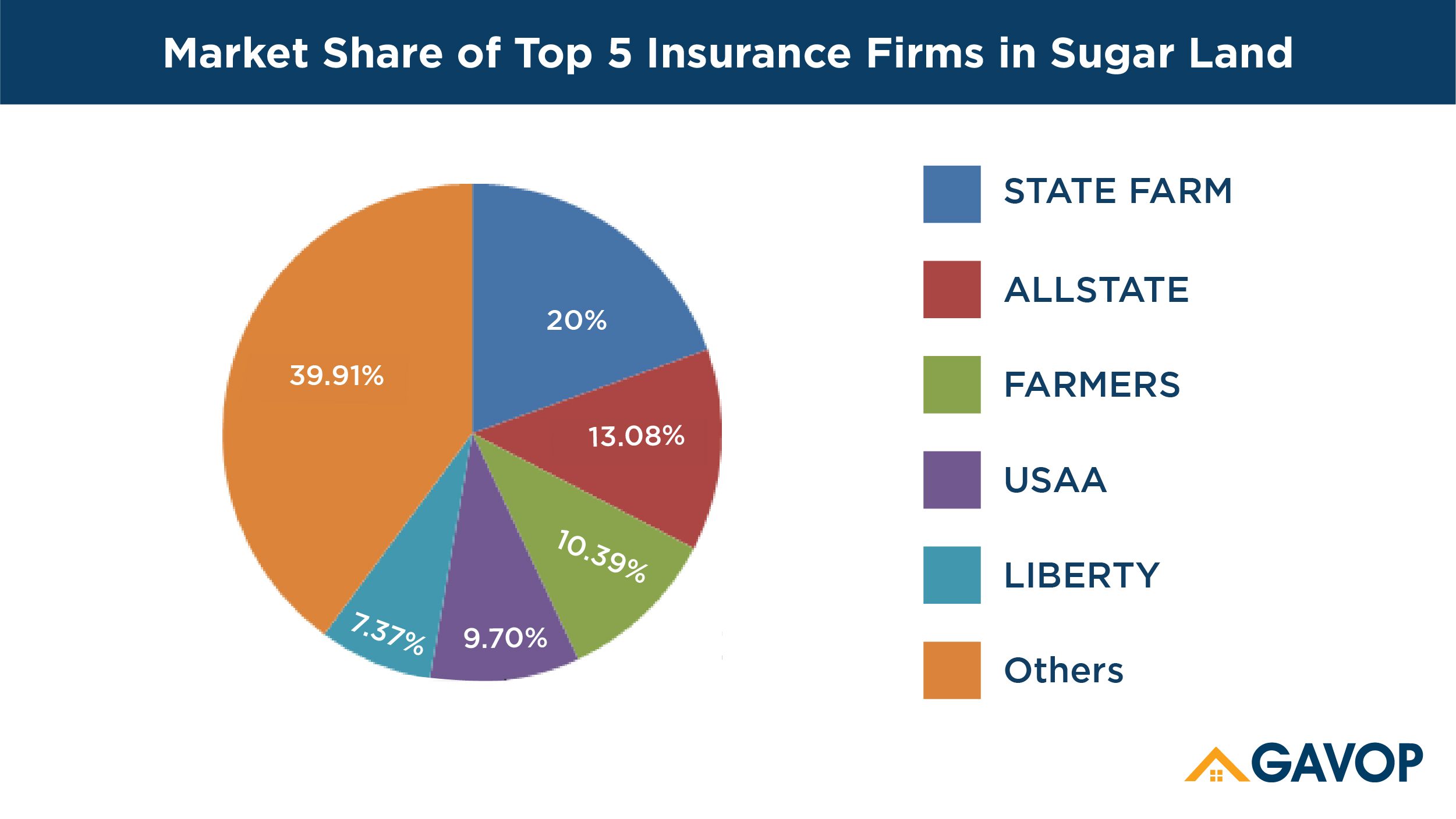 Top 5 homeowners insurance Companies in Sugarland, Texas
