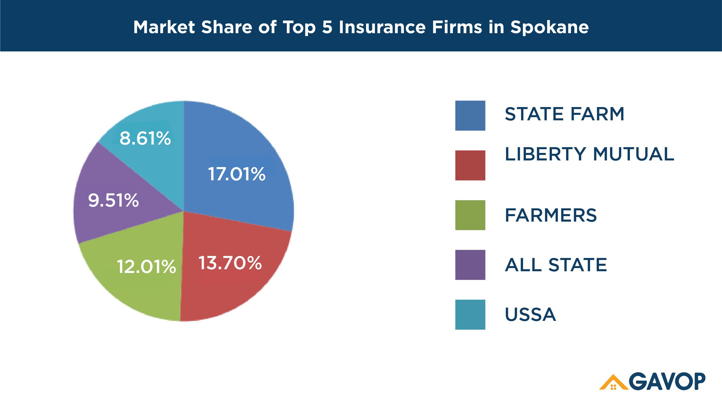 Top 5 Homeowners Insurance companies in Spokane, Washington