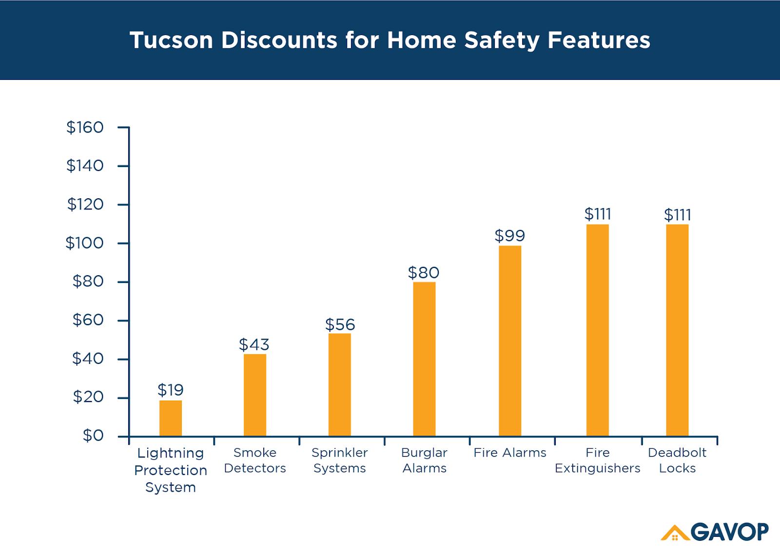 Tucson_discounts