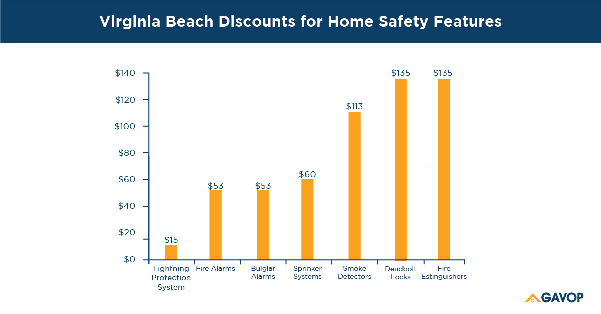 Virginia Beach, Virginia, homeowners can save up to 48% on ...