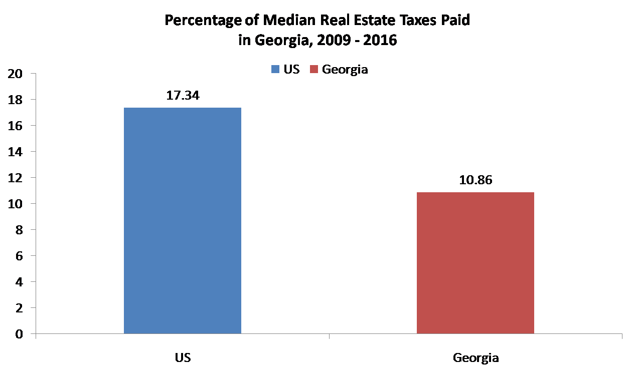Residents in Georgia paid Lower Real Estate Taxes than the