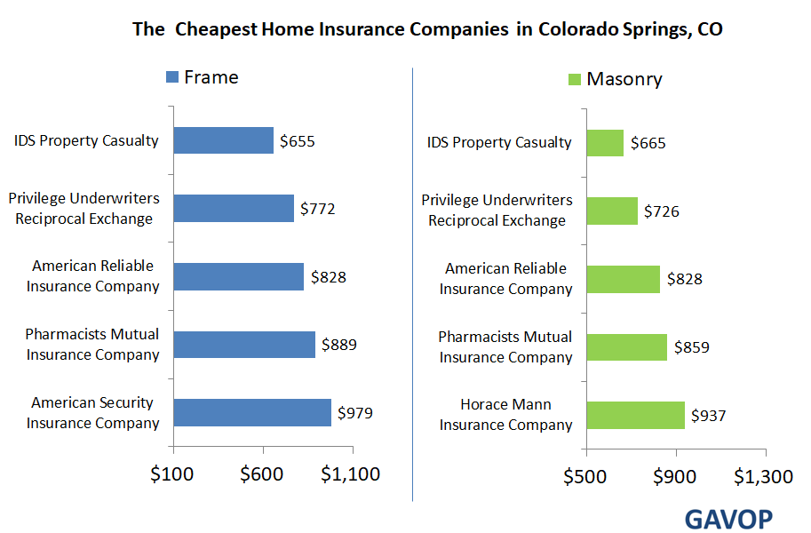 The Top Five Masonry And Frame Construction Home Insurance Companies