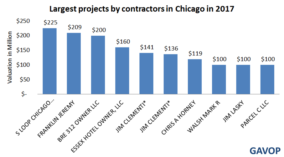 Electrical and Home Security Contractors Dominate Chicago's List of