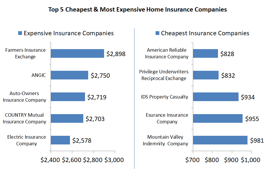 Elegant Home Insurance Rates In Denver Differ By Depending On The Company Rh Gavop Com With Average Homeowners