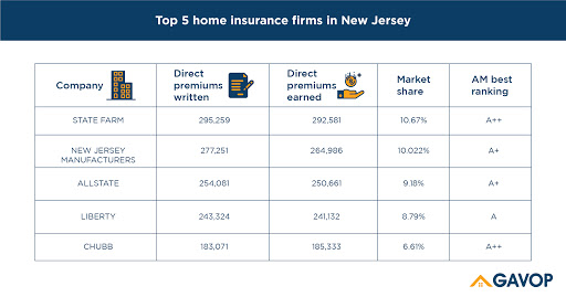 Top 5 insurance providers find favor with New Jersey ...